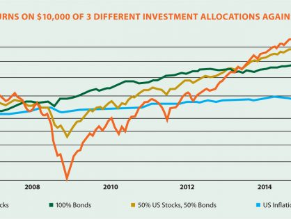 The Relationship between Market Risk and Asset Allocation